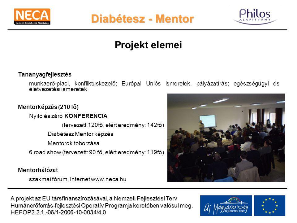 Diabétesz - Mentor Projekt elemei Tananyagfejlesztés munkaerő-piaci, konfliktuskezelő; Európai Uniós ismeretek, pályázatírás; egészségügyi és életvezetési ismeretek Mentorképzés (210 fő) Nyitó és záró KONFERENCIA (tervezett:120fő, elért eredmény: 142fő) Diabétesz Mentor képzés Mentorok toborzása 6 road show (tervezett: 90 fő, elért eredmény: 119fő) Mentorhálózat szakmai fórum, Internet www.neca.hu A projekt az EU társfinanszírozásával, a Nemzeti Fejlesztési Terv Humánerőforrás-fejlesztési Operatív Programja keretében valósul meg.