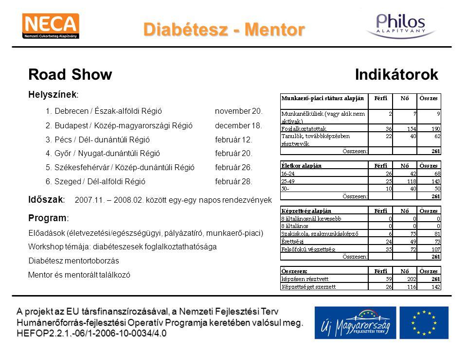 Diabétesz - Mentor Road ShowIndikátorok Helyszínek: 1.