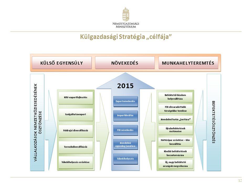"""12 Külgazdasági Stratégia """"célfája"""