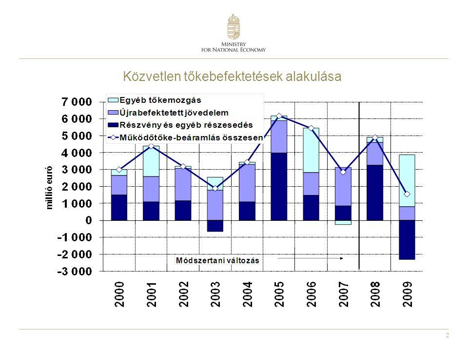 2 Közvetlen tőkebefektetések alakulása
