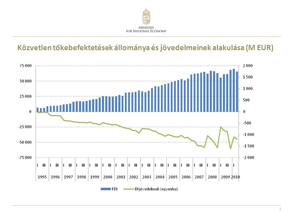 3 Közvetlen tőkebefektetések állománya és jövedelmeinek alakulása (M EUR)