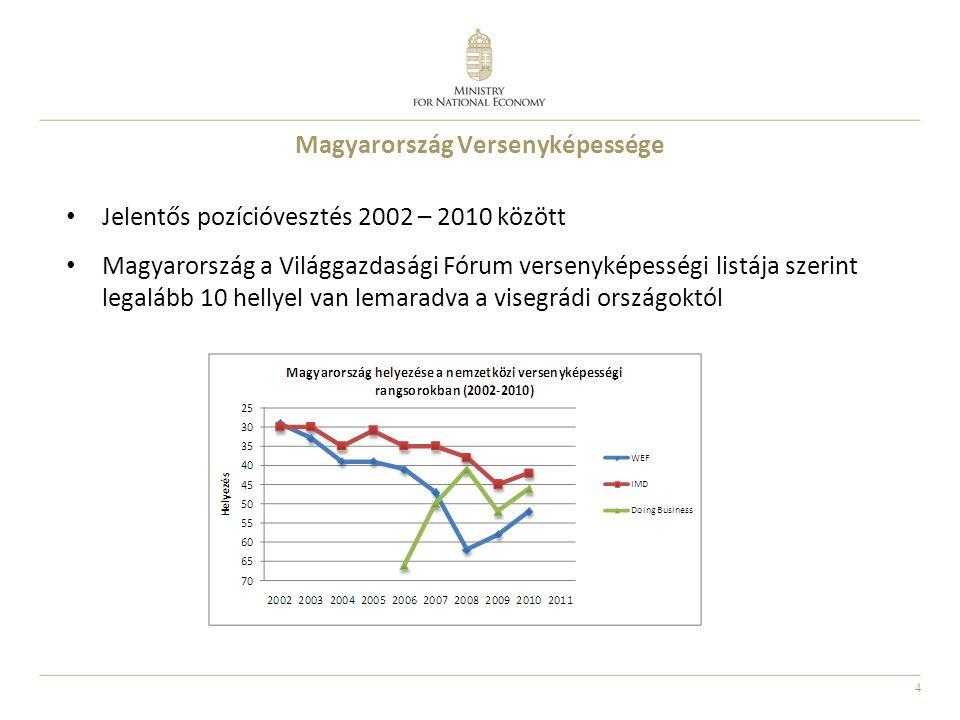 4 Magyarország Versenyképessége • Jelentős pozícióvesztés 2002 – 2010 között • Magyarország a Világgazdasági Fórum versenyképességi listája szerint legalább 10 hellyel van lemaradva a visegrádi országoktól