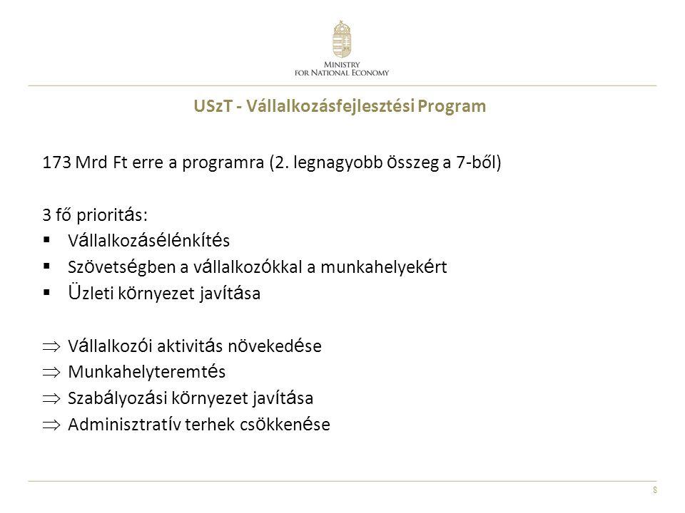 8 USzT - Vállalkozásfejlesztési Program 173 Mrd Ft erre a programra (2. legnagyobb ö sszeg a 7-ből) 3 fő priorit á s:  V á llalkoz á s é l é nk í t é