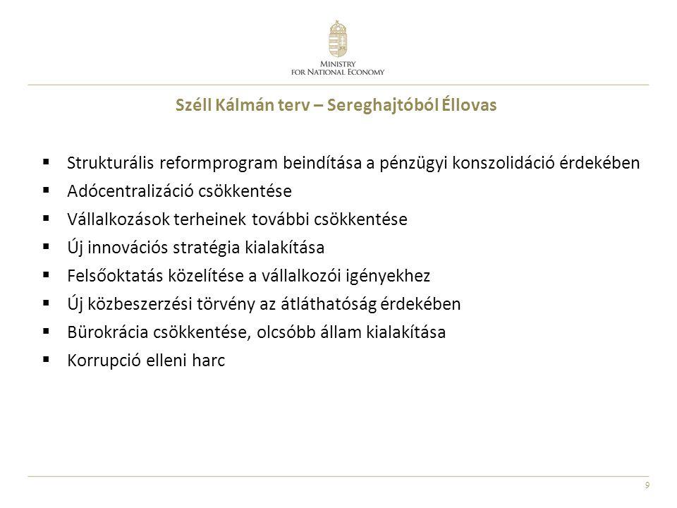 9 Széll Kálmán terv – Sereghajtóból Éllovas  Strukturális reformprogram beindítása a pénzügyi konszolidáció érdekében  Adócentralizáció csökkentése