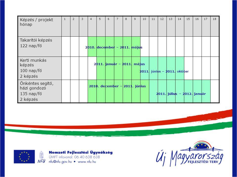 Képzés / projekt hónap 123456789101112131415161718 Takarítói képzés 122 nap/fő Kerti munkás képzés 100 nap/fő 2 képzés Önkéntes segítő, házi gondozó 135 nap/fő 2 képzés 2010.