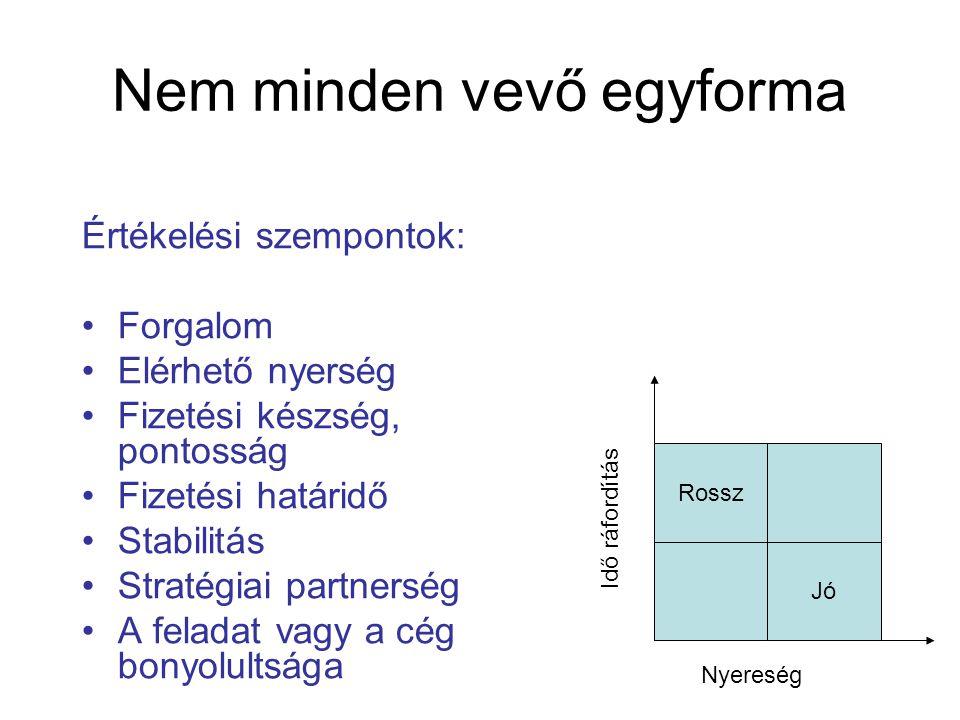 Nem minden vevő egyforma Értékelési szempontok: •Forgalom •Elérhető nyerség •Fizetési készség, pontosság •Fizetési határidő •Stabilitás •Stratégiai pa