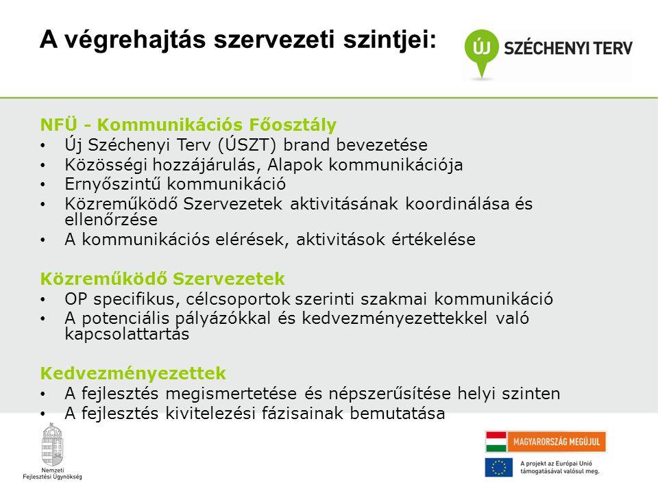 A végrehajtás szervezeti szintjei: NFÜ - Kommunikációs Főosztály • Új Széchenyi Terv (ÚSZT) brand bevezetése • Közösségi hozzájárulás, Alapok kommunik