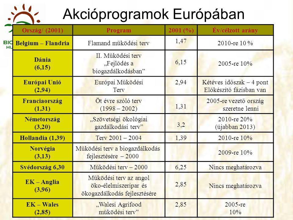 Akcióprogramok Európában Ország/ (2001)Program 2001 (%) Év/célzott arány Belgium – FlandriaFlamand működési terv 1,47 2010-re 10 % Dánia (6,15) II. Mű
