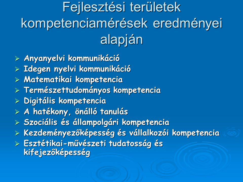 Fejlesztési területek kompetenciamérések eredményei alapján  Anyanyelvi kommunikáció  Idegen nyelvi kommunikáció  Matematikai kompetencia  Termész