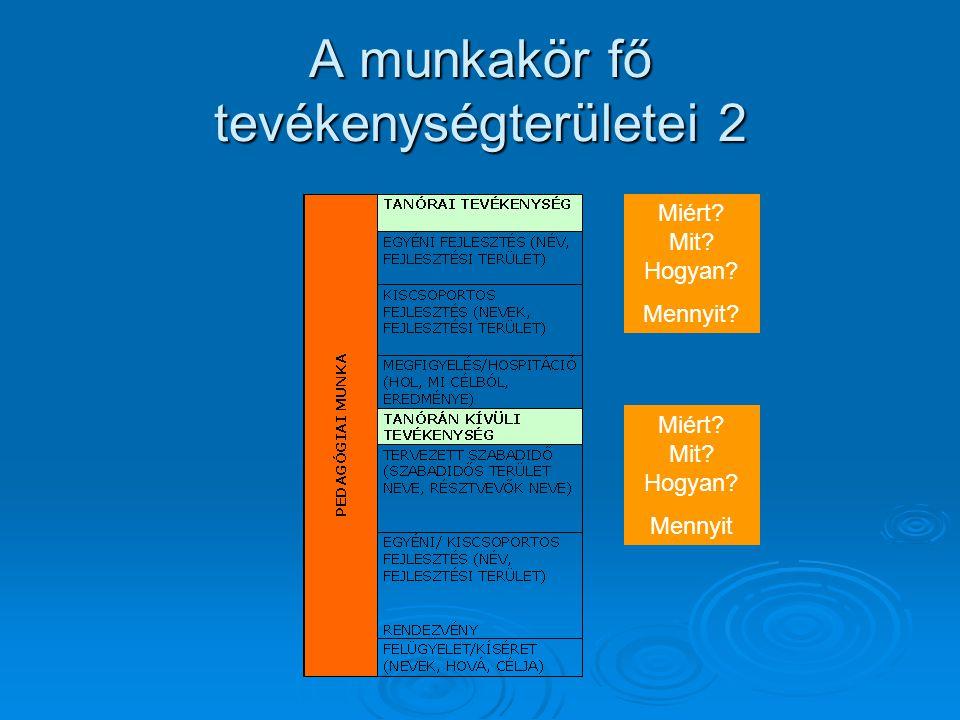 Fejlesztési területek kompetenciamérések eredményei alapján  Anyanyelvi kommunikáció  Idegen nyelvi kommunikáció  Matematikai kompetencia  Természettudományos kompetencia  Digitális kompetencia  A hatékony, önálló tanulás  Szociális és állampolgári kompetencia  Kezdeményezőképesség és vállalkozói kompetencia  Esztétikai-művészeti tudatosság és kifejezőképesség