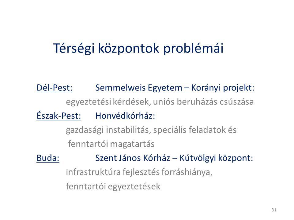 Térségi központok problémái Dél-Pest: Semmelweis Egyetem – Korányi projekt: egyeztetési kérdések, uniós beruházás csúszása Észak-Pest: Honvédkórház: g