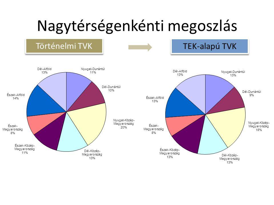 Nagytérségenkénti megoszlás Történelmi TVK TEK-alapú TVK