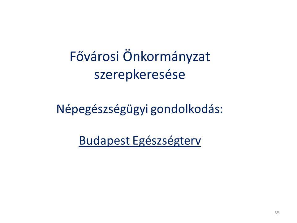 Fővárosi Önkormányzat szerepkeresése Népegészségügyi gondolkodás: Budapest Egészségterv 35