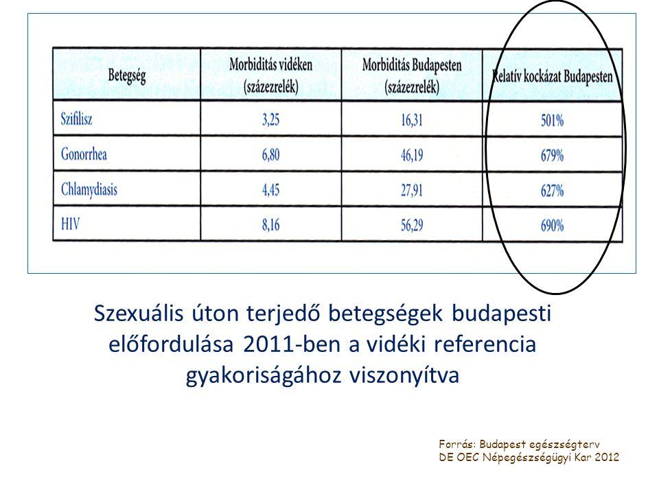 Szexuális úton terjedő betegségek budapesti előfordulása 2011-ben a vidéki referencia gyakoriságához viszonyítva Forrás: Budapest egészségterv DE OEC