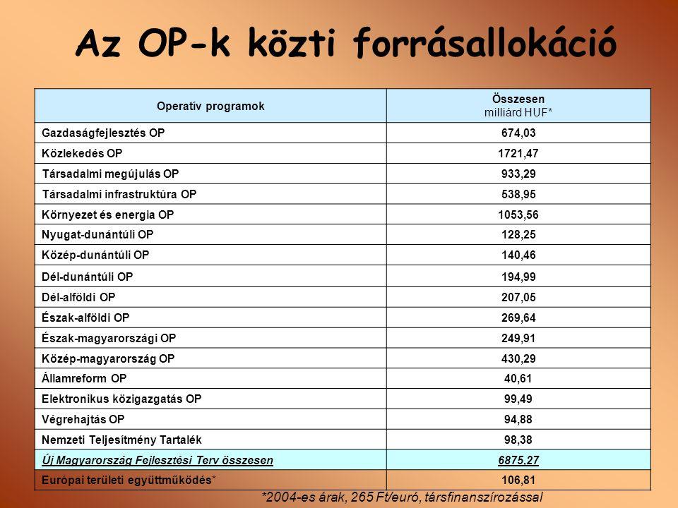 Regionális Operatív Programok Nyugat-dunántúli OP NYDOP nydop.valasz@meh.hu Dél-alföldi OP DAOP daop.valasz@meh.hu Észak-alföldi OP EAOP eaop.valasz@meh.hu Közép-magyarországi OP KMOP kmop.valasz@meh.hu Észak-magyarországi OP EMOP emop.valasz@meh.hu Közép-dunántúli OP KDOP kdop.valasz@meh.hu Dél-dunántúli OP DDOP ddop.valasz@meh.hu Az Operatív Programok Mozaikszavak e-mail cím