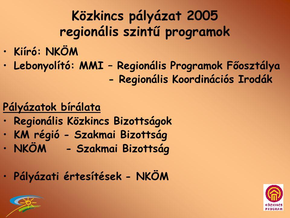 3. Finanszírozás - KÖZKINCS hitelprogram - KÖZKINCS térségi szintű pályázati programok