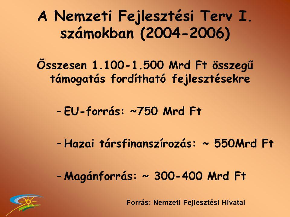 KÖZKINCS-I.Támogatás: 58 kistérségben - 22 415 000 Ft KÖZKINCS-II.