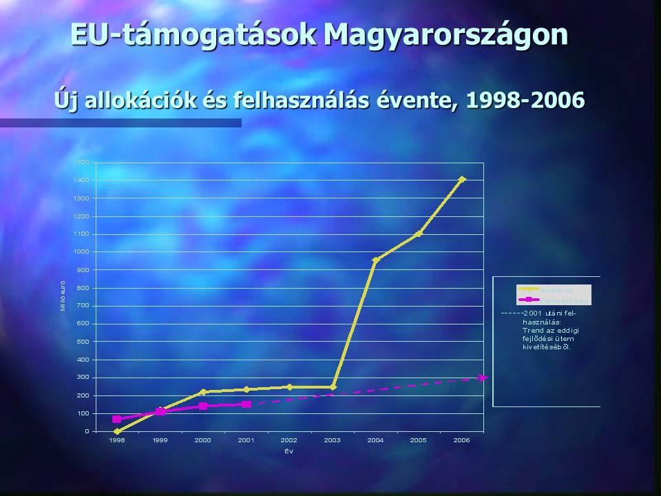 NFT 2004-2006 n 1100-1600 Mrd Ft EU forrás és magyar társfinanszírozás fordítható fejlesztésekre A fejlesztési források kb.