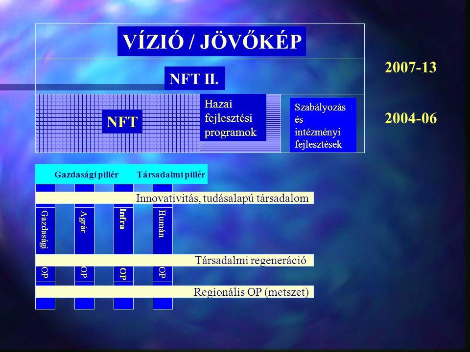 EU-támogatások Magyarországon Új allokációk és felhasználás évente, 1998-2006