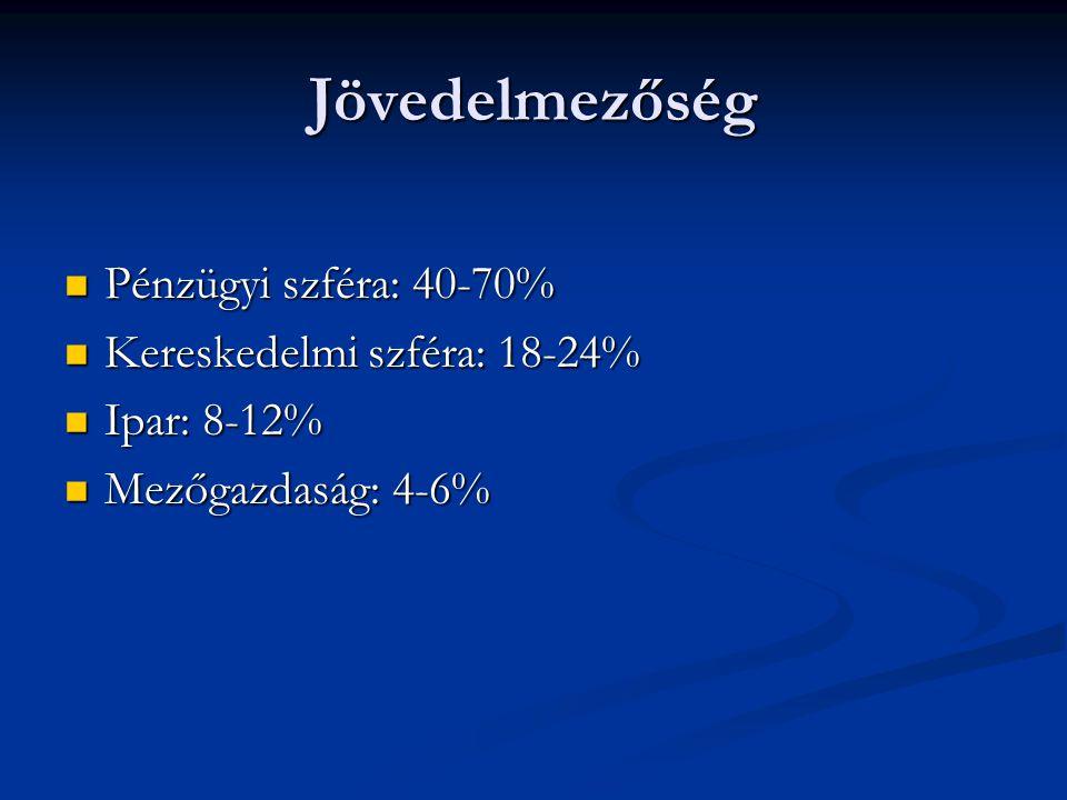 Jövedelmezőség  Pénzügyi szféra: 40-70%  Kereskedelmi szféra: 18-24%  Ipar: 8-12%  Mezőgazdaság: 4-6%