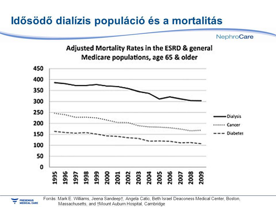 Idősödő dialízis populáció és a mortalitás Forrás: Mark E. Williams, Jeena Sandeep†, Angela Catic, Beth Israel Deaconess Medical Center, Boston, Massa