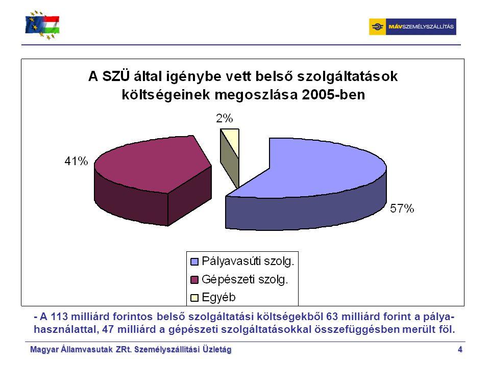 Magyar Államvasutak ZRt.Személyszállítási Üzletág5 2005.
