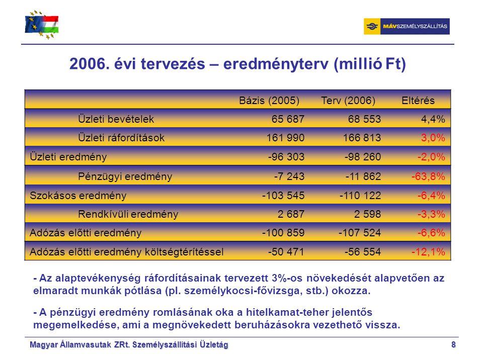 Magyar Államvasutak ZRt. Személyszállítási Üzletág8 2006.