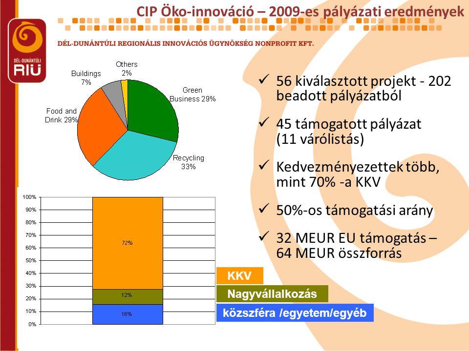  56 kiválasztott projekt - 202 beadott pályázatból  45 támogatott pályázat (11 várólistás)  Kedvezményezettek több, mint 70% -a KKV  50%-os támogatási arány  32 MEUR EU támogatás – 64 MEUR összforrás CIP Öko-innováció – 2009-es pályázati eredmények KKV Nagyvállalkozás közszféra /egyetem/egyéb