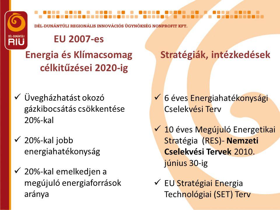 EU 2007-es Energia és Klímacsomag célkitűzései 2020-ig  Üvegházhatást okozó gázkibocsátás csökkentése 20%-kal  20%-kal jobb energiahatékonyság  20%-kal emelkedjen a megújuló energiaforrások aránya Stratégiák, intézkedések  6 éves Energiahatékonysági Cselekvési Terv  10 éves Megújuló Energetikai Stratégia (RES)- Nemzeti Cselekvési Tervek 2010.
