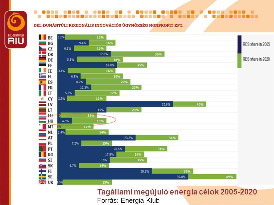 Stratégiai Energia Technológiai Terv (SET terv) Cél: költséghatékony, alacsony szénfelhasználású technológiák kifejlesztése és bevezetése