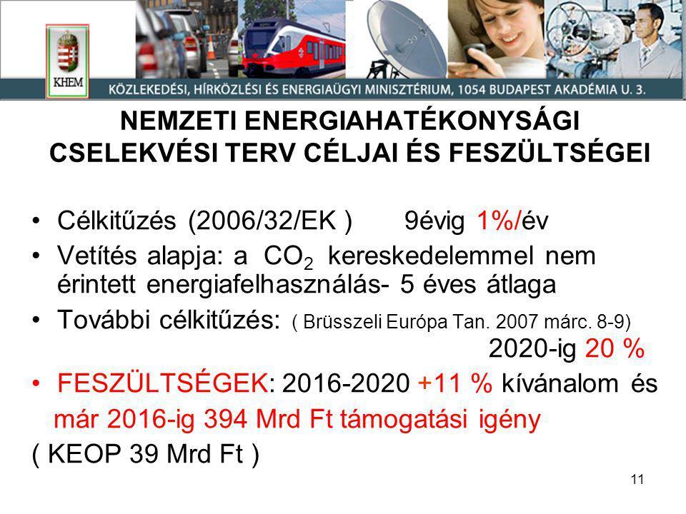 11 NEMZETI ENERGIAHATÉKONYSÁGI CSELEKVÉSI TERV CÉLJAI ÉS FESZÜLTSÉGEI •Célkitűzés (2006/32/EK ) 9évig 1%/év •Vetítés alapja: a CO 2 kereskedelemmel nem érintett energiafelhasználás- 5 éves átlaga •További célkitűzés: ( Brüsszeli Európa Tan.