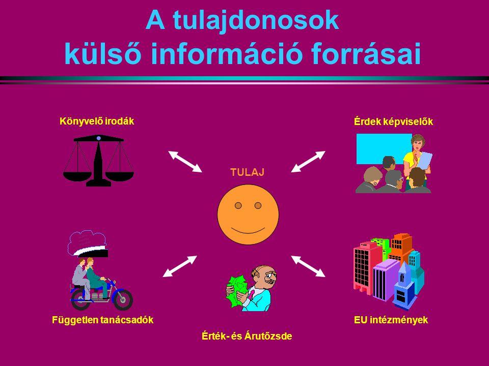 A tulajdonosok külső információ forrásai Érdek képviselők EU intézmények Könyvelő irodák Független tanácsadók TULAJ Érték- és Árutőzsde