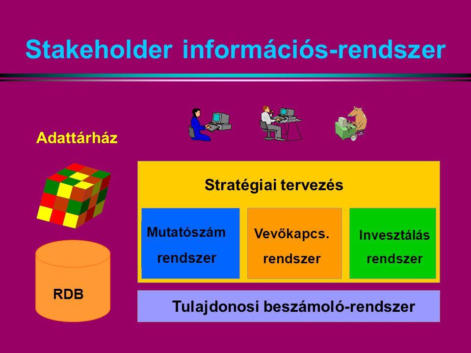 Stakeholder információs-rendszer Mutatószám rendszer Vevőkapcs.