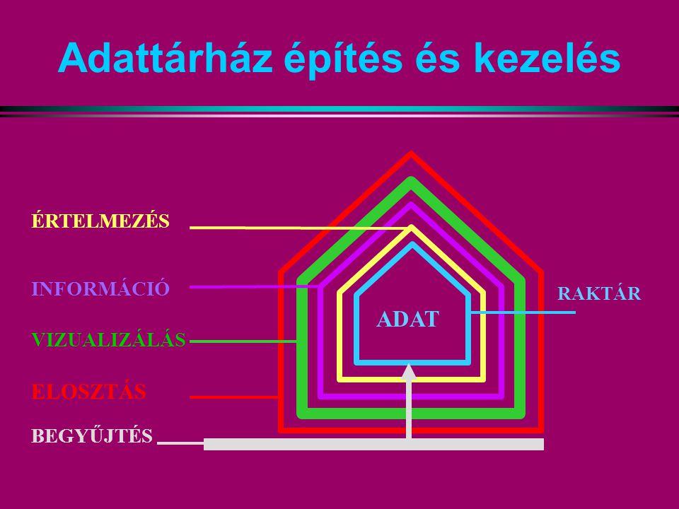 Adattárház építés és kezelés ADAT BEGYŰJTÉS ÉRTELMEZÉS INFORMÁCIÓ VIZUALIZÁLÁS ELOSZTÁS RAKTÁR