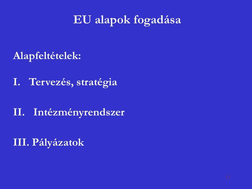 12 EU alapok fogadása Alapfeltételek: I. Tervezés, stratégia II. Intézményrendszer III. Pályázatok