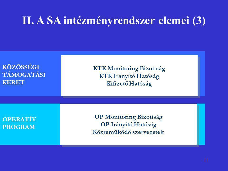 21 II. A SA intézményrendszer elemei (3) KTK Monitoring Bizottság KTK Irányító Hatóság Kifizető Hatóság KTK Monitoring Bizottság KTK Irányító Hatóság