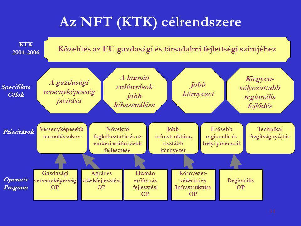 34 Erősebb regionális és helyi potenciál KTK 2004-2006 Közelítés az EU gazdasági és társadalmi fejlettségi szintjéhez A gazdasági versenyképesség javí