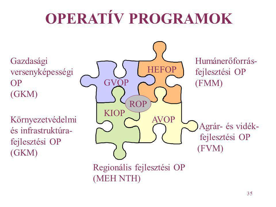 35 Agrár- és vidék- fejlesztési OP (FVM) Gazdasági versenyképességi OP (GKM) AVOP GVOP KIOP HEFOP Környezetvédelmi és infrastruktúra- fejlesztési OP (