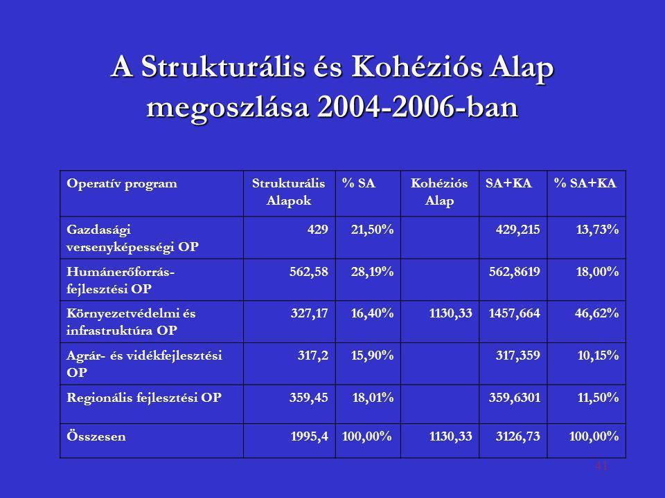 41 A Strukturális és Kohéziós Alap megoszlása 2004-2006-ban Operatív programStrukturális Alapok % SAKohéziós Alap SA+KA% SA+KA Gazdasági versenyképess
