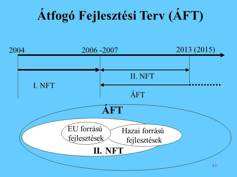 43 Átfogó Fejlesztési Terv (ÁFT) 20042006 -2007 2013 (2015) I. NFT II. NFT ÁFT Hazai forrású fejlesztések ÁFT EU forrású fejlesztések II. NFT
