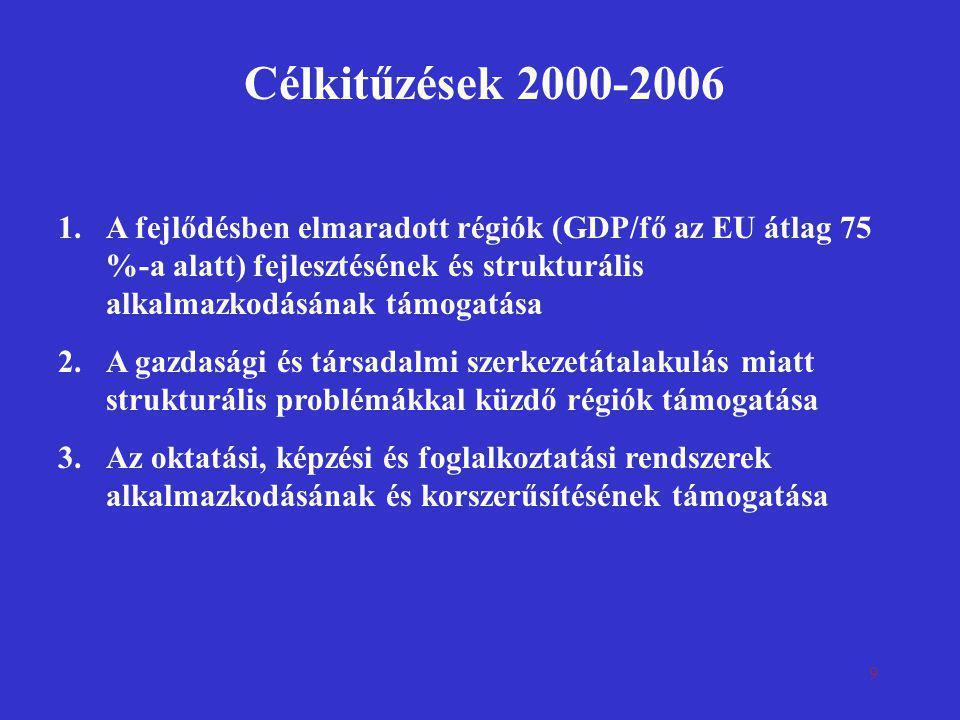 9 Célkitűzések 2000-2006 1.A fejlődésben elmaradott régiók (GDP/fő az EU átlag 75 %-a alatt) fejlesztésének és strukturális alkalmazkodásának támogatá