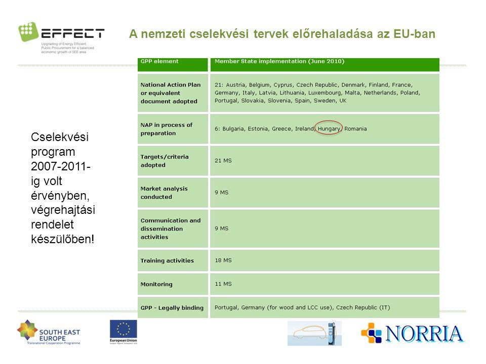 A nemzeti cselekvési tervek előrehaladása az EU-ban Cselekvési program 2007-2011- ig volt érvényben, végrehajtási rendelet készülőben!