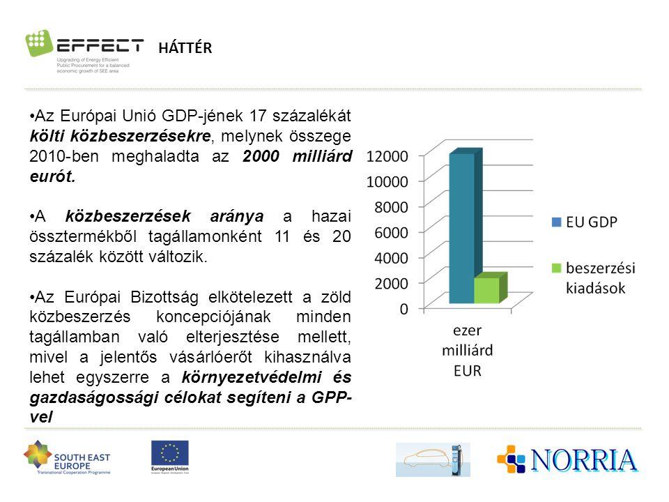 HÁTTÉR •Az Európai Unió GDP-jének 17 százalékát költi közbeszerzésekre, melynek összege 2010-ben meghaladta az 2000 milliárd eurót. •A közbeszerzések