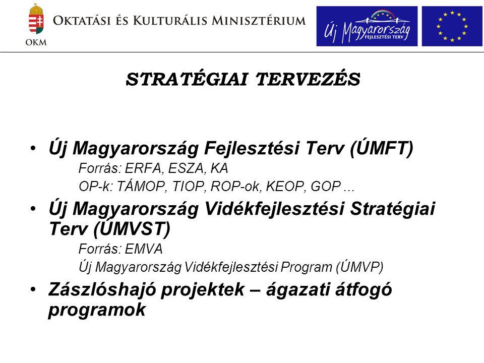 STRATÉGIAI TERVEZÉS •Új Magyarország Fejlesztési Terv (ÚMFT) Forrás: ERFA, ESZA, KA OP-k: TÁMOP, TIOP, ROP-ok, KEOP, GOP...
