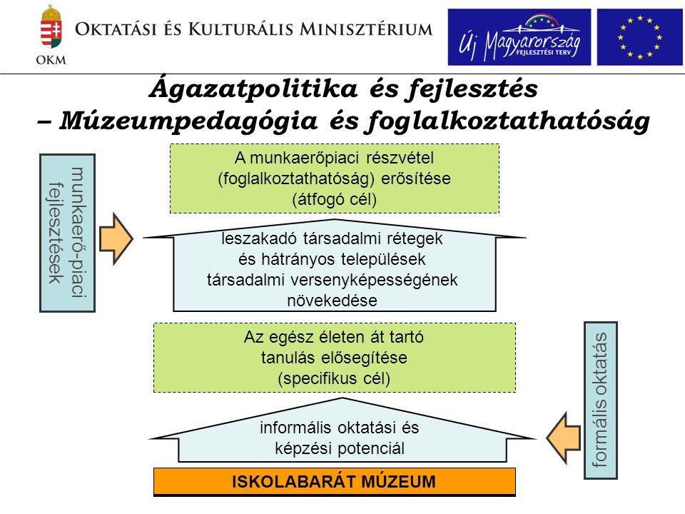 Ágazatpolitika és fejlesztés – Múzeumpedagógia és foglalkoztathatóság ISKOLABARÁT MÚZEUM Az egész életen át tartó tanulás elősegítése (specifikus cél) A munkaerőpiaci részvétel (foglalkoztathatóság) erősítése (átfogó cél) informális oktatási és képzési potenciál leszakadó társadalmi rétegek és hátrányos települések társadalmi versenyképességének növekedése formális oktatásmunkaerő-piaci fejlesztések