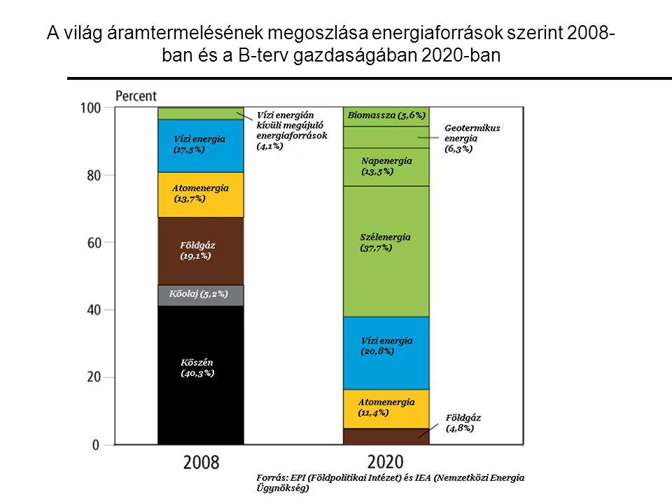 A világ áramtermelésének megoszlása energiaforrások szerint 2008- ban és a B-terv gazdaságában 2020-ban