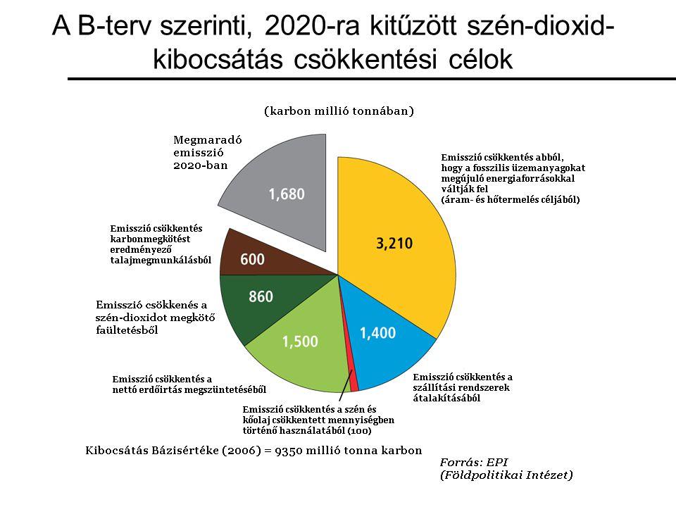 A B-terv szerinti, 2020-ra kitűzött szén-dioxid- kibocsátás csökkentési célok