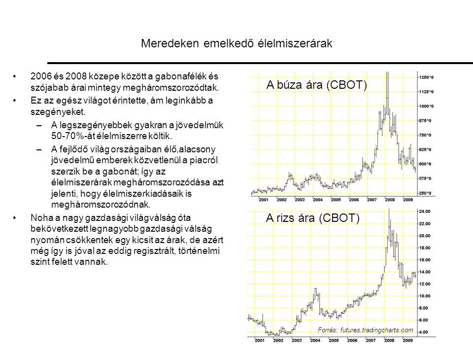 Meredeken emelkedő élelmiszerárak •2006 és 2008 közepe között a gabonafélék és szójabab árai mintegy megháromszorozódtak.