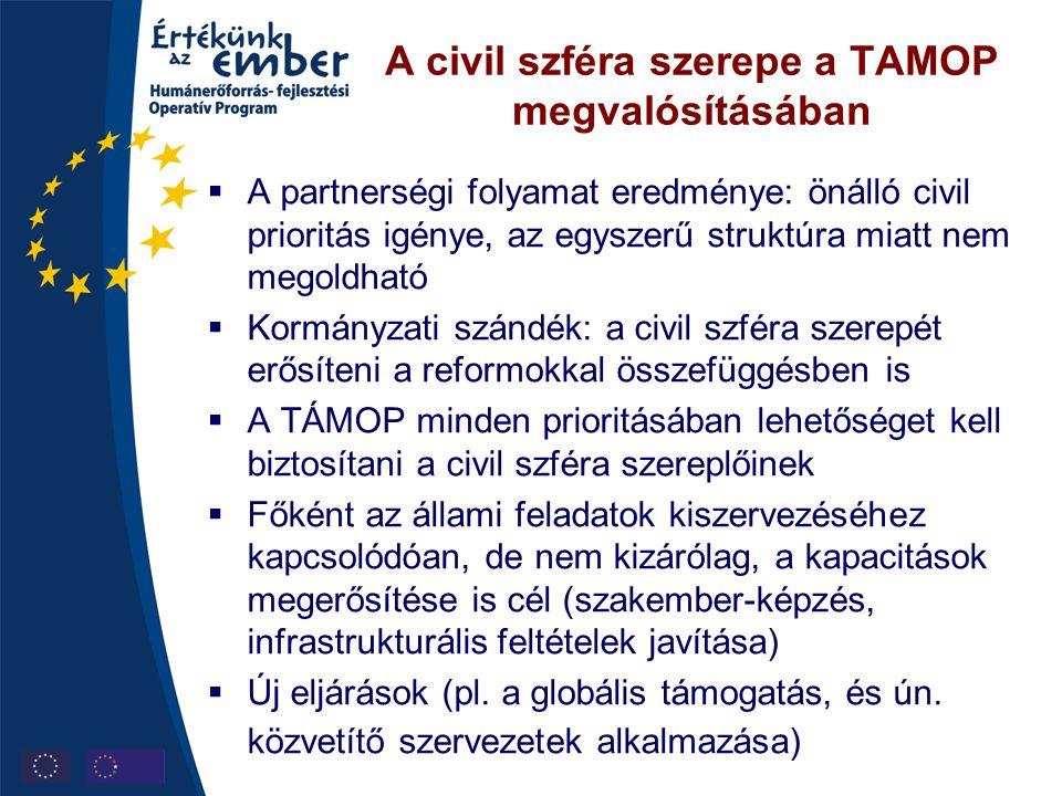 A civil szféra szerepe a TAMOP megvalósításában  A partnerségi folyamat eredménye: önálló civil prioritás igénye, az egyszerű struktúra miatt nem meg