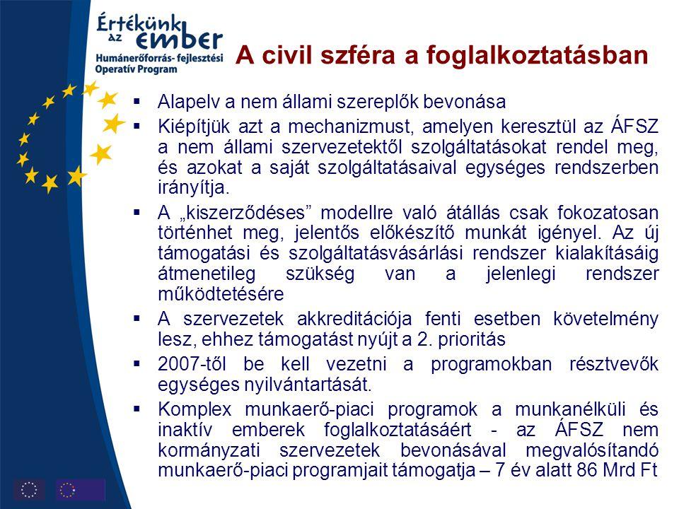A civil szféra a foglalkoztatásban  Alapelv a nem állami szereplők bevonása  Kiépítjük azt a mechanizmust, amelyen keresztül az ÁFSZ a nem állami sz